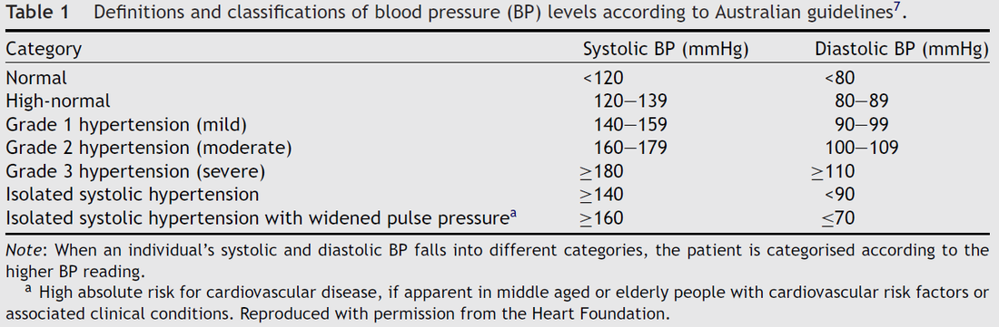Classifications of Blood Pressure Levels for Australian Adults - Exercise Physiology Services at Inspire Fitness for Wellbeing