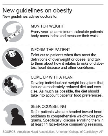 Medical Guidelines for Fighting Obesity | Exercise Physiology services in Melbourne at Inspire Fitness for Wellbeing - Blog